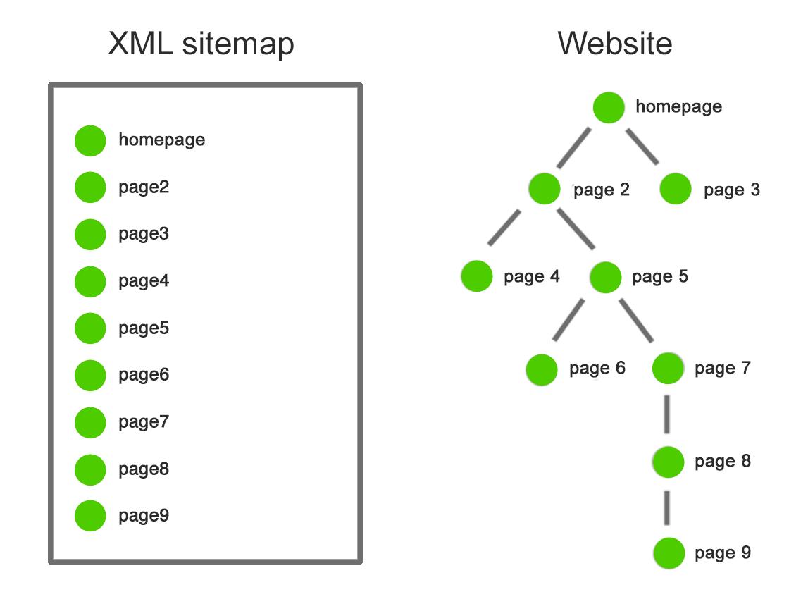 تعریف نقشه سایت