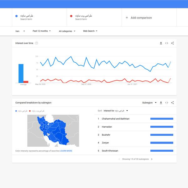 مناطق و شهرهای مرتبط و هدف در گوگل ترندز