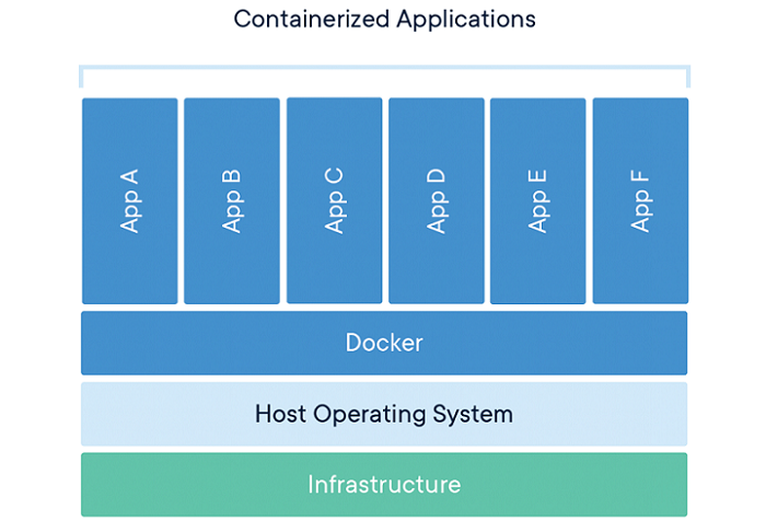 داکر کانتینر (Container)